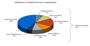 Compensation Force: Board of Director Compensation Further high level details of the typical outside director compensation package are summarized below: