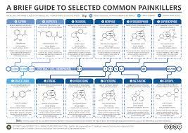 compound interest a brief guide to common painkillers a brief guide to common painkillers