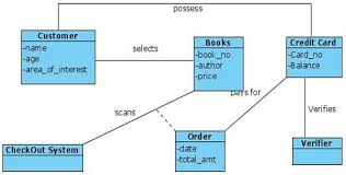uml diagrams book store   programs and notes for mcaclass diagram for book store
