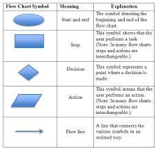 images of basic process flow diagram   diagramsprocess flow diagram symbols meaning photo album diagrams