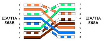 ethernet       mbit crossover cable pinout diagram   pinouts ruethernet cat  crossover cable pinout and wiring scheme