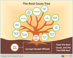 best images of root cause analysis tree diagram   tree diagram    root cause tree diagram