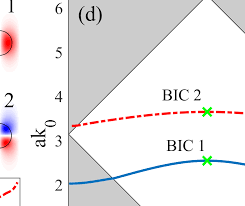 Nonlinear response from optical bound states in the continuum