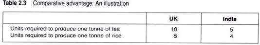 essay on theories of international trade although the uk does not have an absolute advantage in any of these commodities it has comparative advantage in the production of rice as it can produce