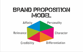 brand proposition baseline adept mediaadept media adept s approach to building your brand proposition