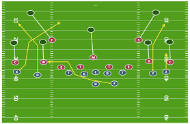 defensive strategy diagram    defence   offensive strategy    sport   football   offensive strategy   sp offense   sample