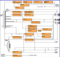 refinery planning and optimization   energy   articles   chemical    figure   simplified flow diagram for a modern refinery  courtesy uop