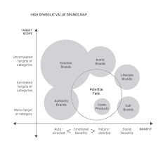a survival guide for symbolic and lifestyle brands the axis of our map are the scope of a brand i e the number of market segments it serves e g price gender age product categories context of use