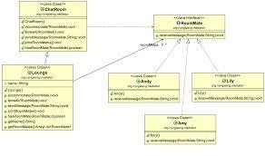 java zorua s happy chat room mediator pattern code review code chatroom java