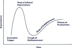 <b>Hype</b> Cycle Research Methodology