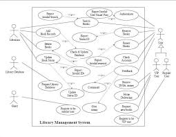 use case diagram for library management systemart search com    use case diagram library management system