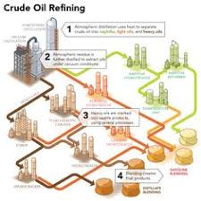 crude oil and oil on pinterestthis is a picture that we got from bantrel com showing the crude oil refining