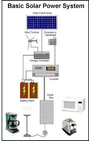 best 25 solar power system ideas on pinterest solar power Simple Solar Power System Diagram get off the grid now 1 build your own expandable solar power system solar power system diagram