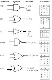 logic gates diagram truth table wiring diagram kkhsou wiring diagram