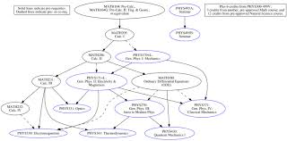 physics program uh hilo department of physics astronomy uh hilo physics degree program flow chart
