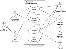 use case diagram   technical living documentation
