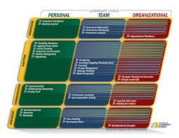 leadership term paper leadership in an organization essay