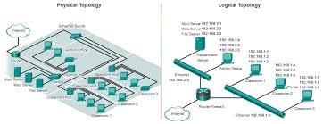 ccna study summaryphysical vs logical topology