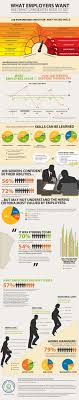images about career tips and tricks infographic candidates need the skills employers really want what are your skills
