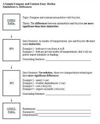 compare and contrast essay outline template  wwwgxartorg compare contrast essay thesis examples socialsci cochoose a compare and share it with others contrast essay
