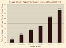 california revenues 351 million lower than expected effective federal tax rates by household income