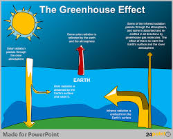 global warming  causes amp effects  civilsdaily source