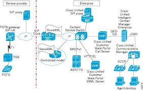 cisco unified border element for contact center solutions  cisco    network diagram