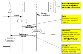 se topicscontext diagrams   the scenario sequence diagram  by listing the involved actors across the top of the diagram  illustrates the system    s physical