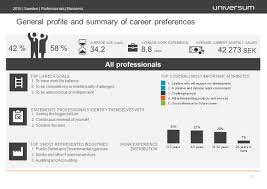 partner report chalmers university of technology swedish edition general profile and summary of career preferences 2015 sweden professionals business 11 average