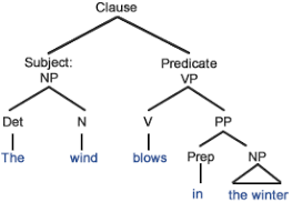 present tense general truth   grammar quizzesthe wind blows in the winter