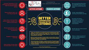 better communication listening skills infographic plus communication