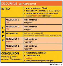discussion essay structure  www gxart orgdiscussion essay structure ielts writingumymntemplate discussion essay structure essay on motivation theory