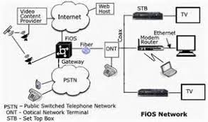 verizon fios setup diagram images diagram verizon fios router for fiber tech diagram of wiring for fios verizon fios