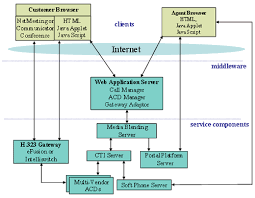 software architecture diagram with software architecture diagram    software architecture diagram with