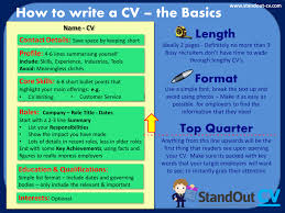 digital marketing cv example writing guide and cv template cv structure