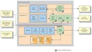 images of conceptual architecture diagram   diagramsconceptual hosting diagram