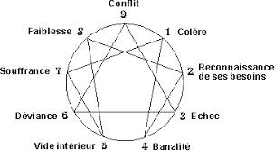 Trigramme, Hexagramme, Ennéagramme Images?q=tbn:ANd9GcSNrZ0Ub39h-r_RVnCWC2ysyfQHBXV6g6cjdbgyGUfG2sVxeGxERg