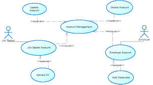 uml   job website use case diagrams   stack overflowhere is the diagram for account management  accountmanagement