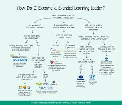 exploring blended learning leadership guides click here for full sized image