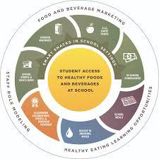 school nutrition environment healthy schools cdc click to enlarge cdc gov healthyschools images parentengagement healthy students nobadge7x1500 jpg
