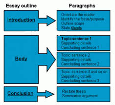 high school essay writing sample on topics and structure