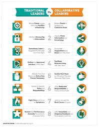 best images about leadership infographics 17 best images about leadership infographics morning ritual make time and career planning