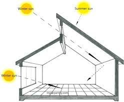 ideas about Passive Solar Homes on Pinterest   Passive Solar    this is pretty much exactly how we are builing our retirement home in SC  Only