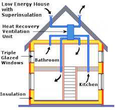 Low Energy House   What is Super Insulation Super Insulated House Design typically includes