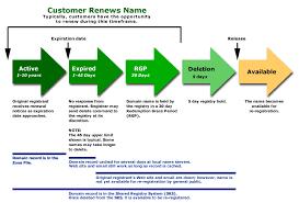 images of crm process flow diagram   diagramscrm process flow chart