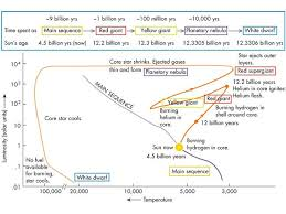 stars and nebulaean h r diagram showing the evolutionary track of a sun like star