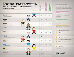 how to turn employees into your best social media advocates social employees