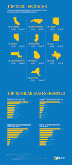 top solar states seia we also show the rankings remixed based on the number of solar jobs solar capacity installed in 2016 solar capacity per capita and how much each state