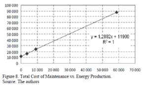 most power plants  the maintenance represents a considerable budget  which often cannot be covered in a timely manner  minimizing technical efficiency
