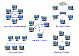 diagram physical topologies   network topologies   fully connected    network topologies  switch  desktop pc  cloud  bus